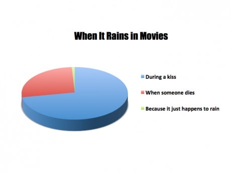 funny-picture-when-it-rains-in-movies