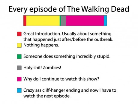 funny-picture-every-episode-the-walking-dead