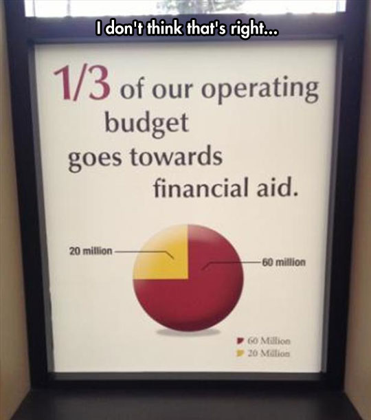 funny-picture-financial-aid-chart-wrong-math