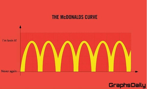 funny-picture-mcdonalds-curve