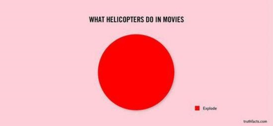 helicopters-movies-explode-chart