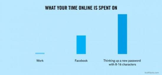online-time-chart-password