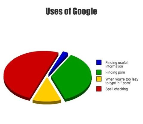 google-use-chart-spell-check