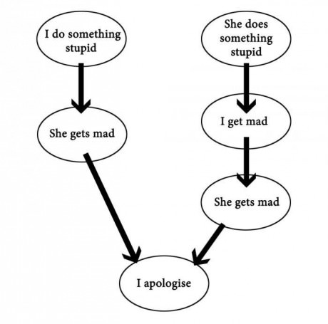 girlfriend-mad-apologise