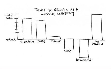 wedding-ceremony-chart-release