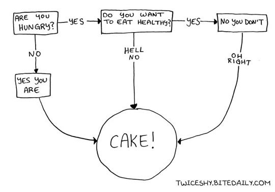 cool-hungry-chart-eating-cake