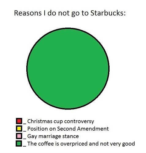 starbucks-chart-coffee-not-good
