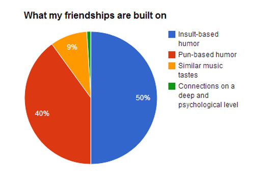 cool-friendship-pie-chart-humor