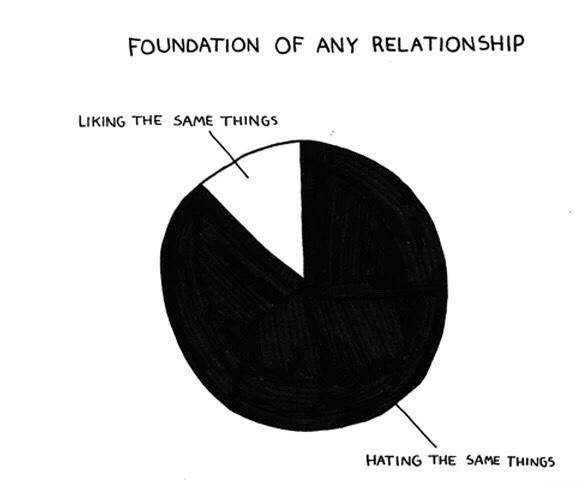 foundation-relationship-liking-hating-chart