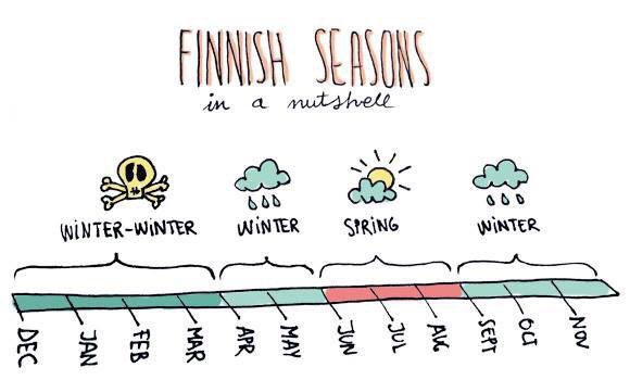 Weather in Finland